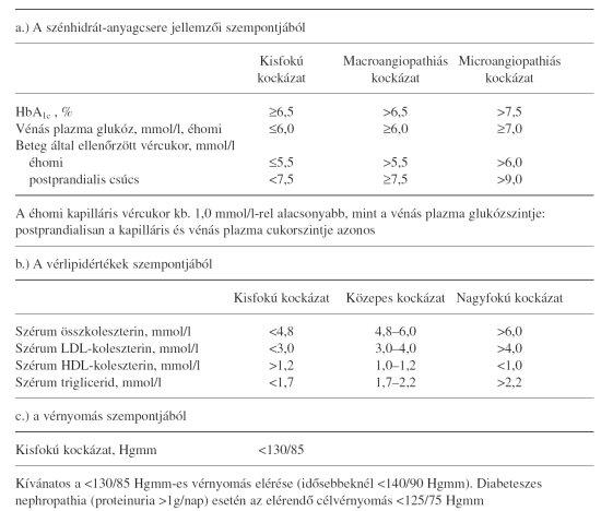 hypoglykaemia okozhat fogyni)