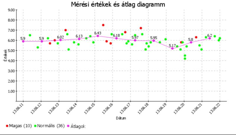 tipikus fogyási grafikon)