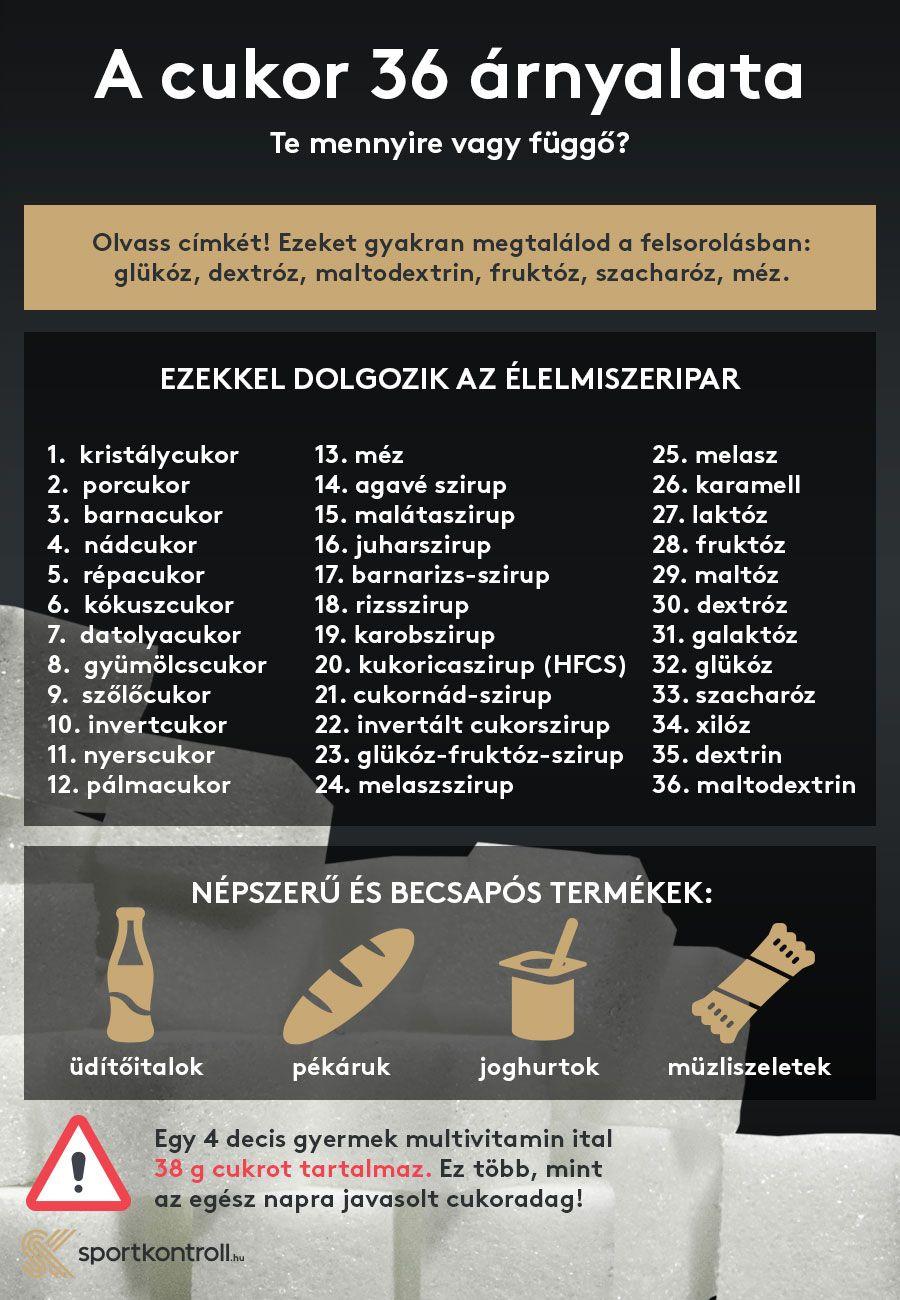 népszerű fogyás címkék)