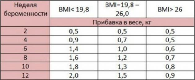 3 hét alatt elveszíti a legtöbb súlyt)