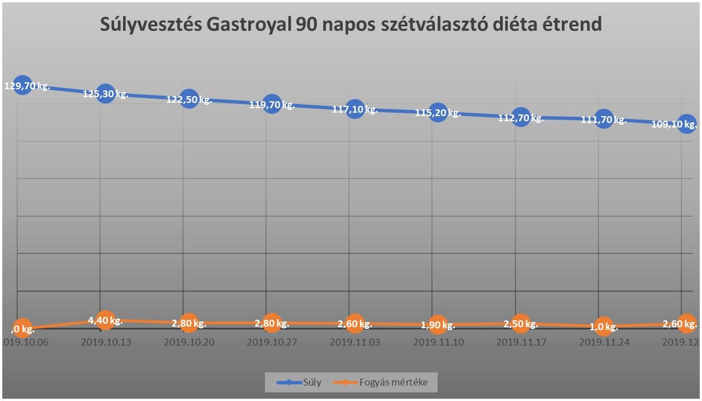 tipikus fogyási grafikon fogyni birkózás mérlegelni