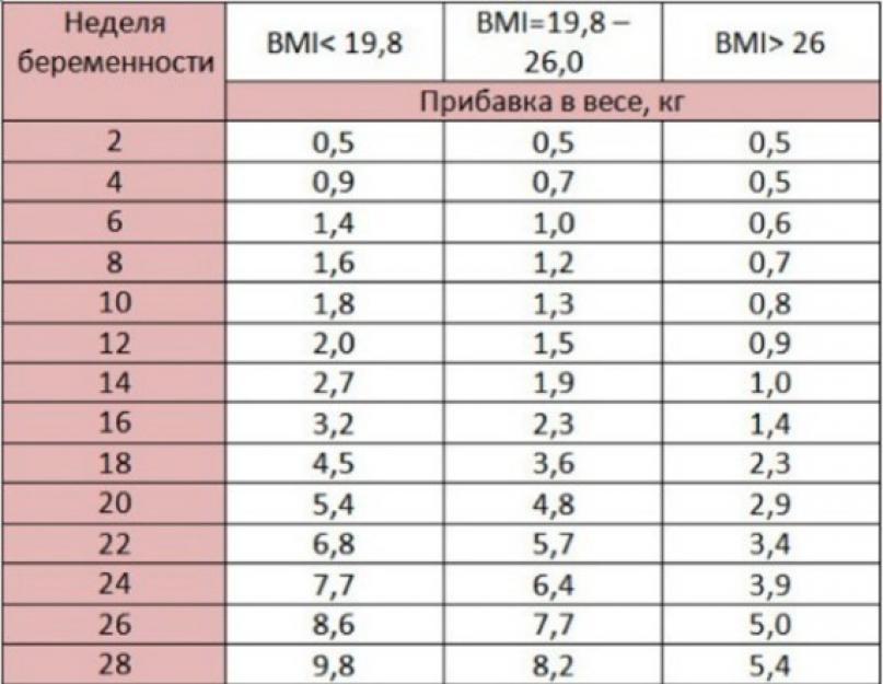 3 testzsír veszteség 6 hét alatt)
