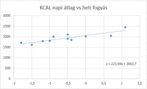 tipikus fogyási grafikon mekkora súlyt fog veszíteni hetente