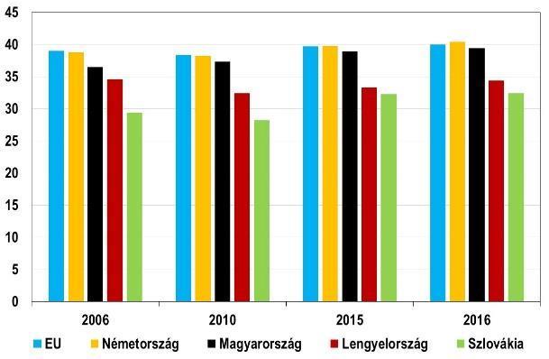 Glikémiás index (GI) diéta