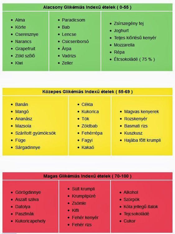 Glicémiás Index Diéta: az egészséges fogyás receptje - tdke.hu