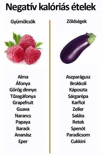 Zsírégetés / Fogyás / Diéta - ProteinFutár Prémium Táplálékk