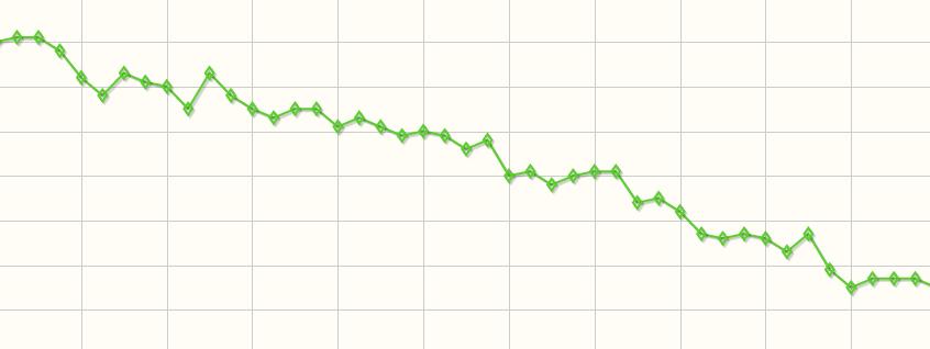 tipikus fogyási grafikon 36 és küzd a fogyásért