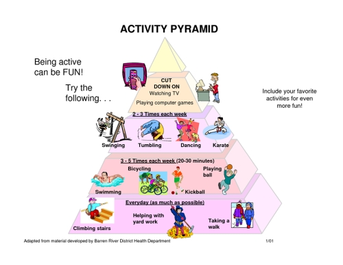 zsírégető piramis