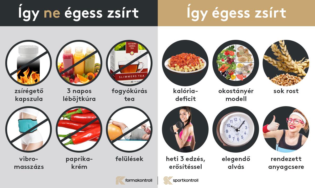 mit kell enni, amikor zsírt éget