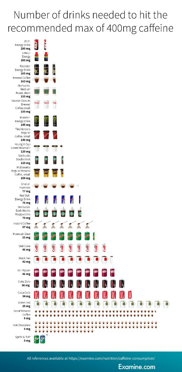 hogyan kell használni a koffeint a zsírégetésre