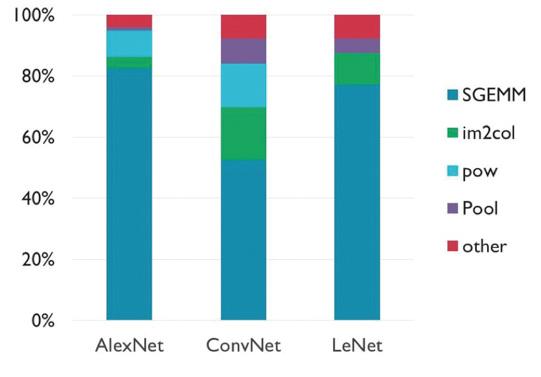 Alkalmazott mélyreható tanulás - 1. rész: Mesterséges neurális hálózatok - Gépi Tanulás - 2020