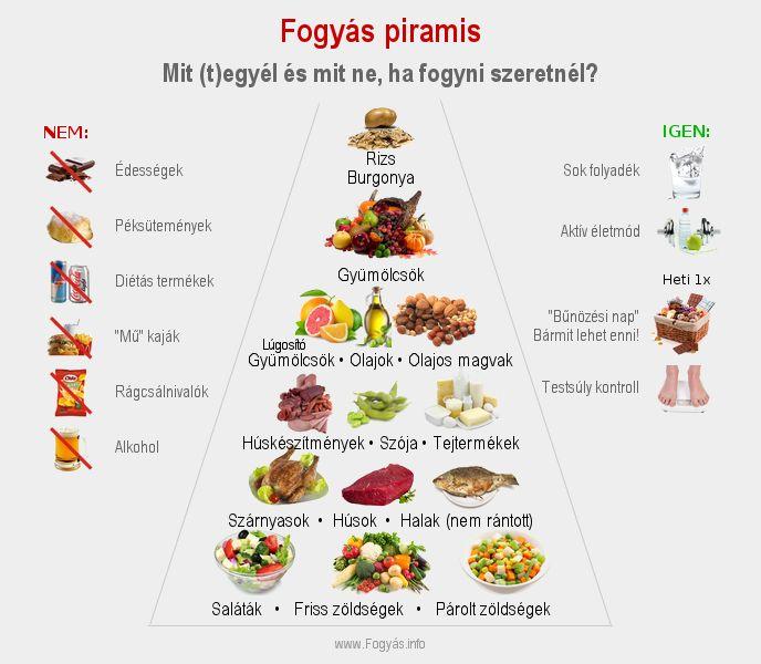 hogyan lehet enni bármit és lefogyni)