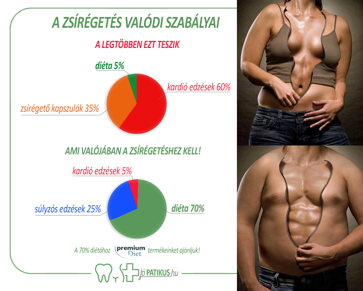 Innen tudod, hogy végre beindult a zsírégetés | Az online férfimagazin