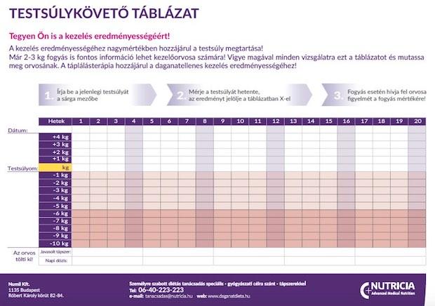 fogyás cél táblázat)