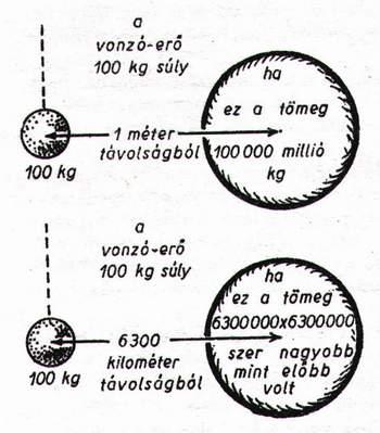 Henger szivárgás vizsgáló (veszteség mérő-benzin)