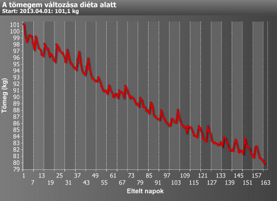 normál fogyás grafikon
