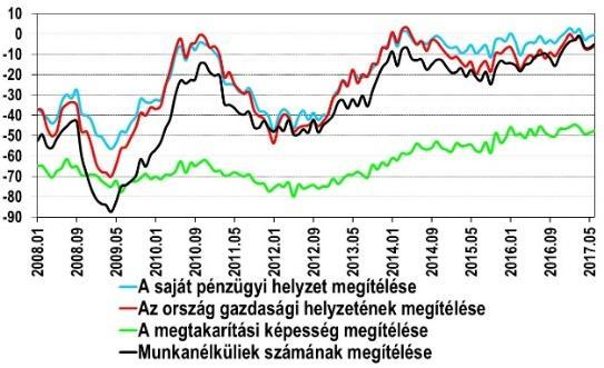 gki index fogyás)