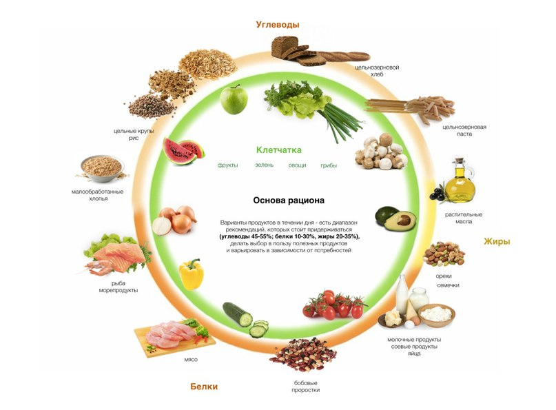 Metabolizmus-gyorsító termékek: a fogyás megfelelő táplálása - Vitaminok