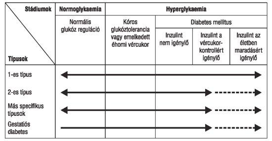 Okozhat-e szorongást az alacsony vércukorszint?